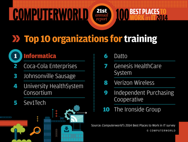 Training Best Places 2014