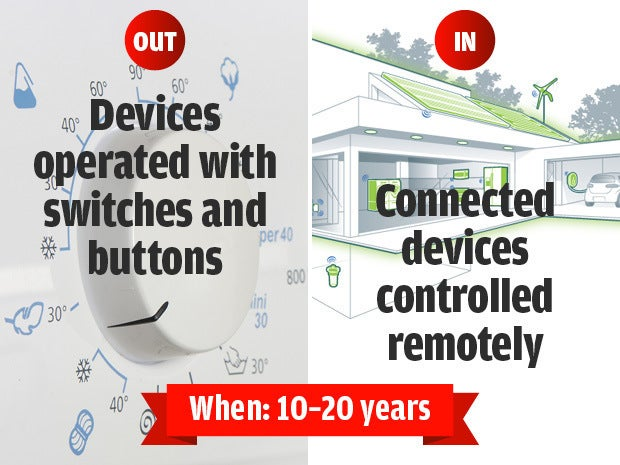 Out: Devices operated with switches and buttons, In: Connected devices controlled remotely