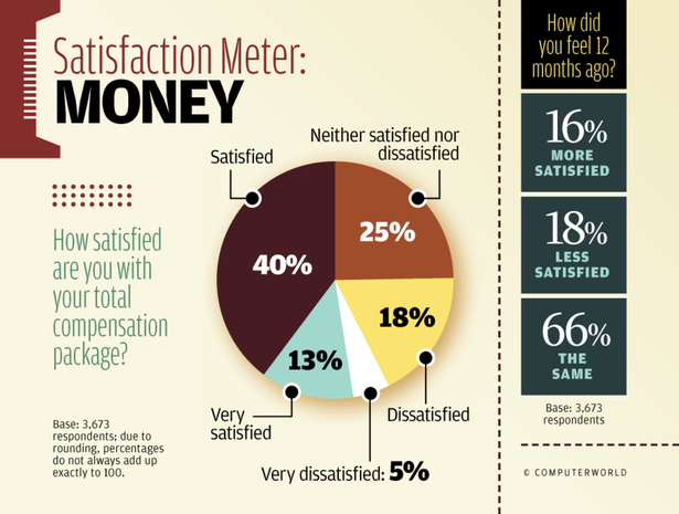 Satisfaction Meter: Money