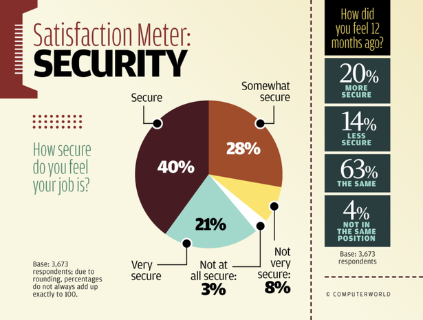 Satisfaction Meter: Job Security