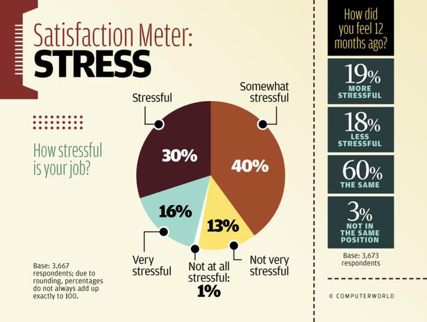Satisfaction Meter: Stress