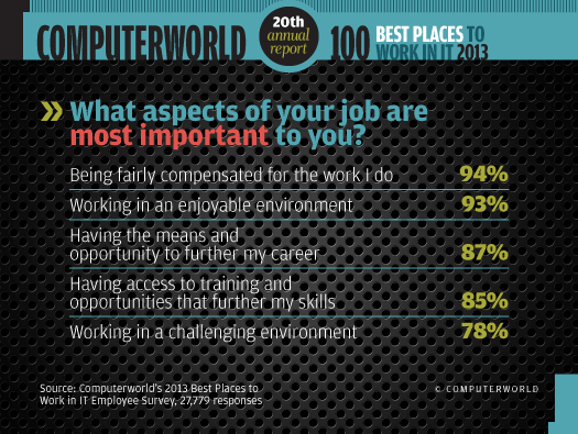 Most important aspects of job chart