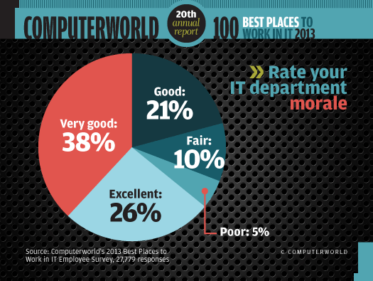 Rate your IT department morale chart