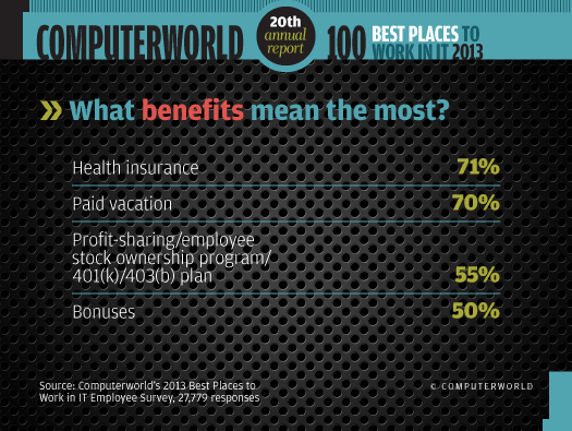 What benefits mean the most chart