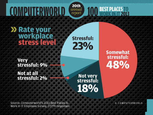 Rate your workplace stress level chart