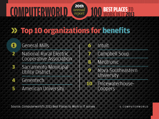 Top 10 organizations for benefits