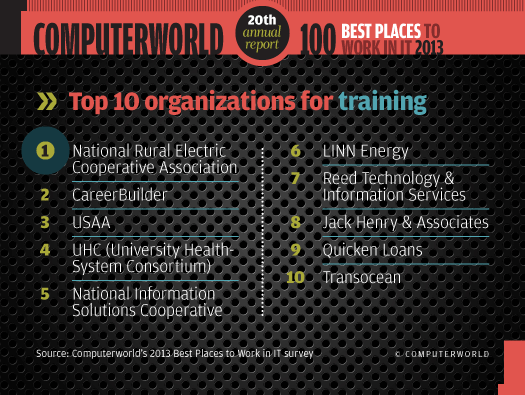 Top 10 organizations for training