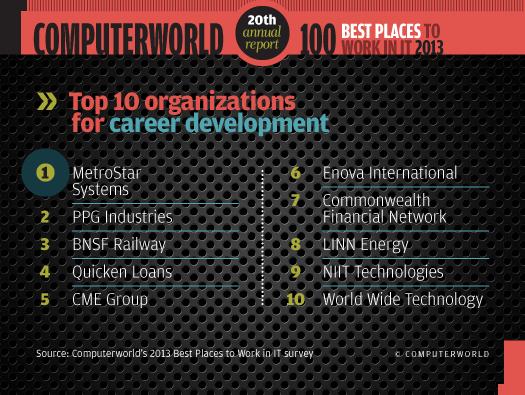 Top 10 for career development