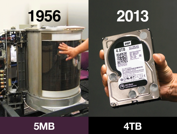 Data storage -- then and now