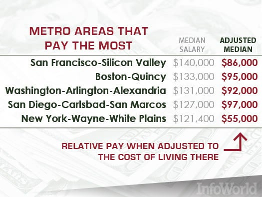 Tech meccas: Top pay -- but at what cost?