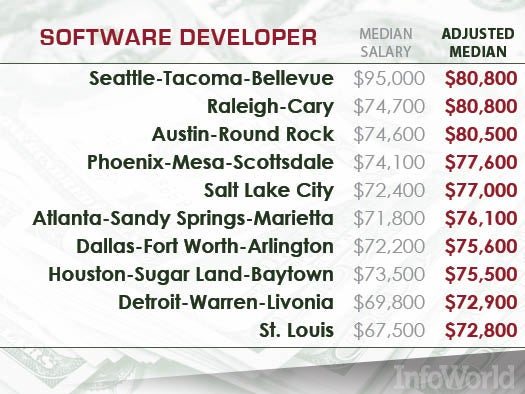 Software developers: The IT employees most in demand