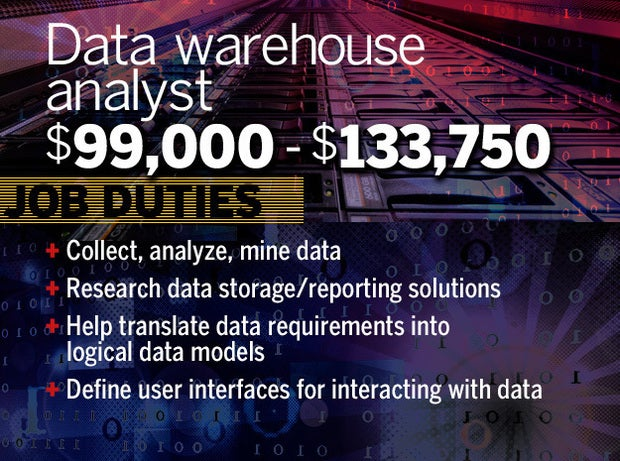 Data warehouse analyst