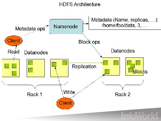 HDFS (Hadoop Distributed File System)