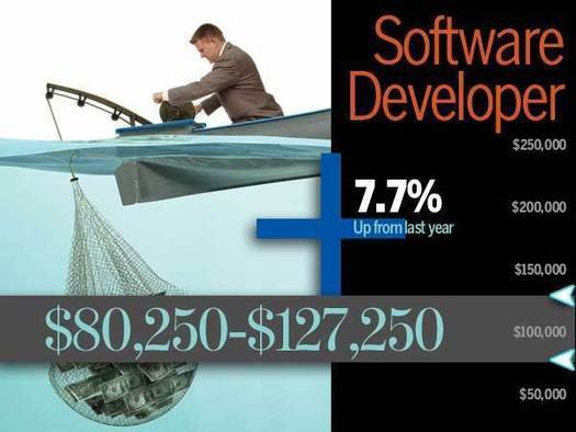 Software Development Salary