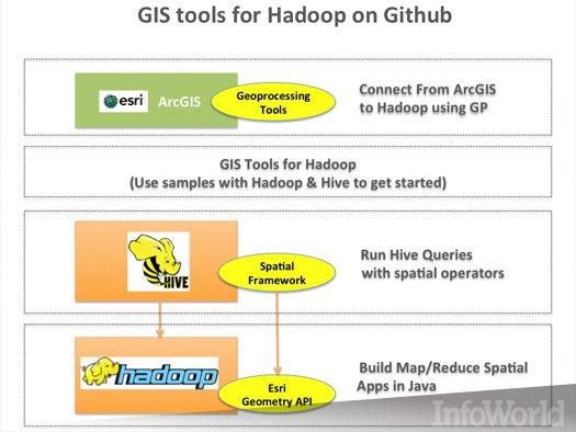 GIS tools