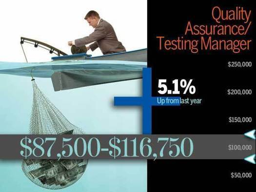 Quality Assurance and Testing salary