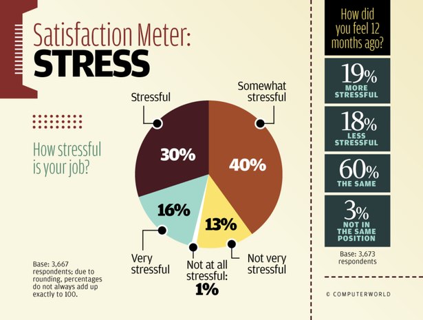 Satisfaction Meter: Stress