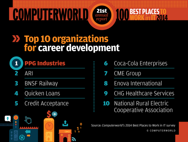 Career development and communication Best Places 2014