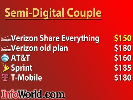 Semi-digital couple: Verizon is cheapest again