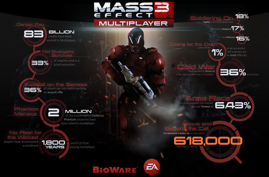 Mass Effect 3 multiplayer version