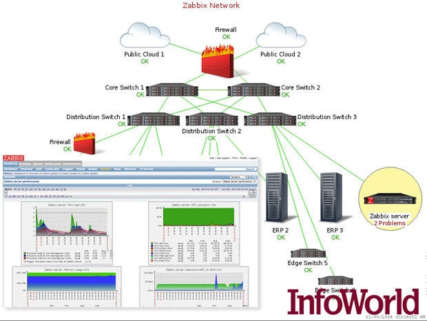 7 killer open source monitoring tools infoworld for Architecture zabbix