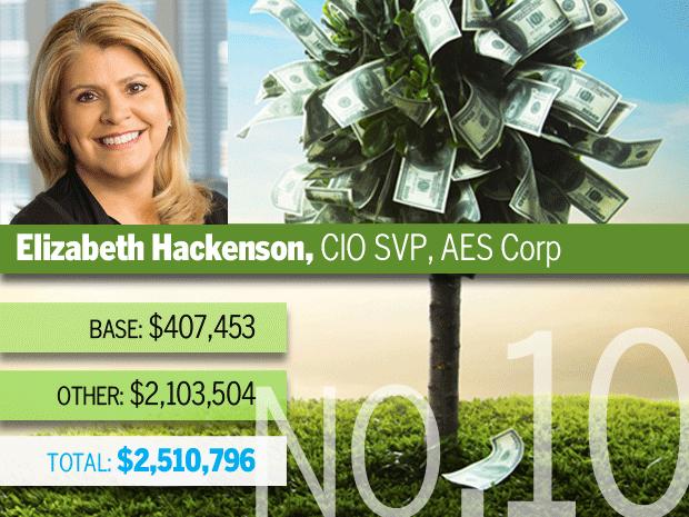 Elizabeth Hackenson, AES Corp