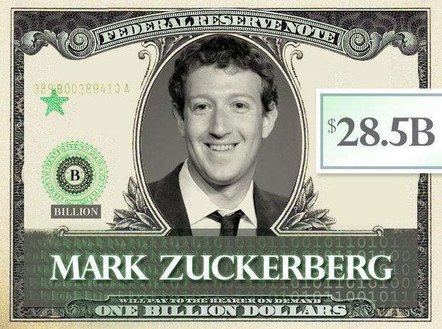 Mark Zuckerberg, $28.5B