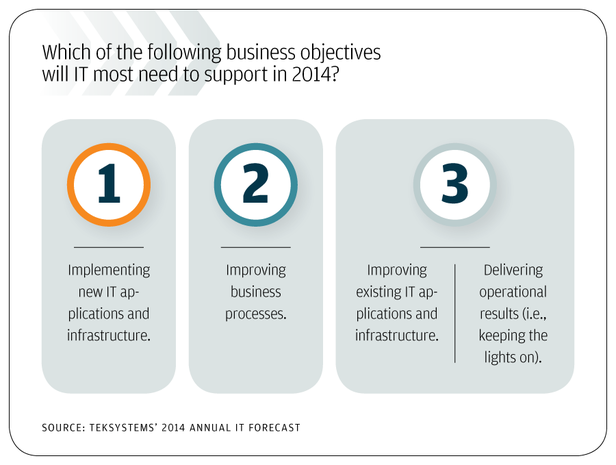Business initiatives trump operational activities