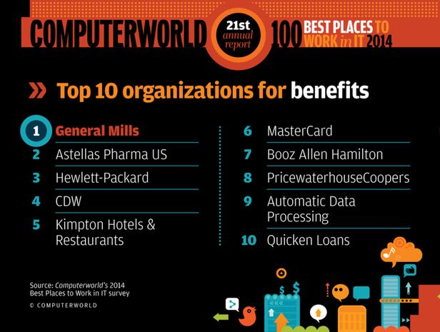 Benefits Best Places 2014