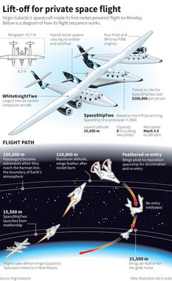 Virgin Galactic flight plan