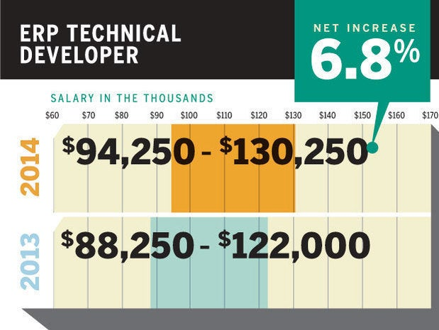 tech salaries