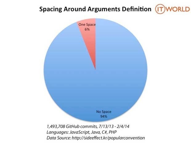 Pie chart showing that 94% of the time programmers don't put spaces around argument definitions in function declarations, and 6% of the time they do