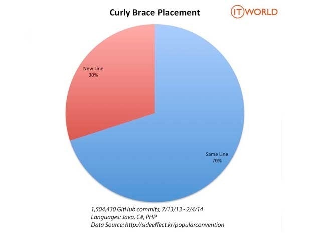 Pie chart showing that 70% of the time programmers don't put curly braces on their own lines; 30% of the time they do