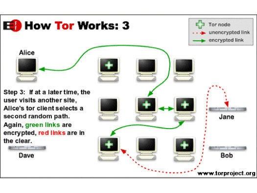 More Tor