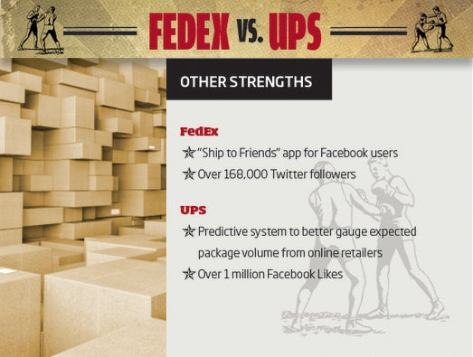 FedEx vs. UPS: The Outlook