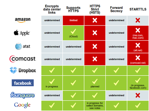 HIT: EFF report card and the fight for privacy