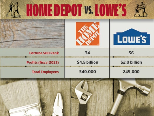Home Depot vs. Lowe\'s: The Business Challenges