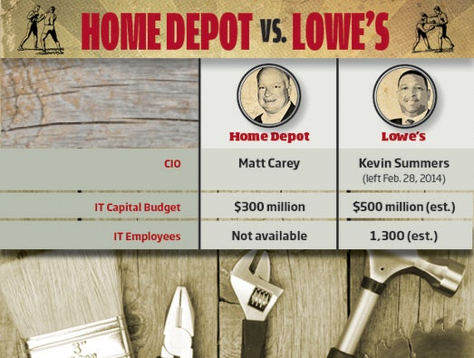Home Depot vs. Lowe's: IT Bragging Rights