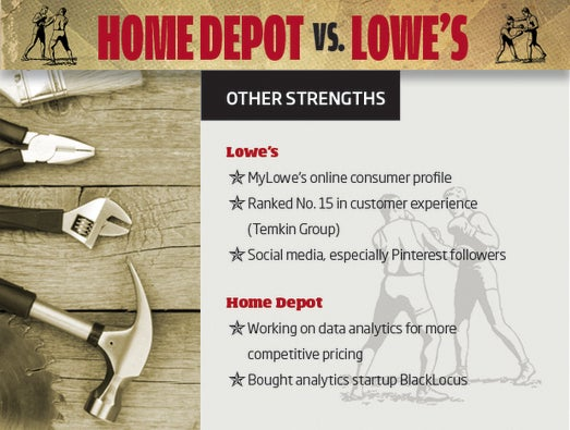 Home Depot vs. Lowe's: The Outlook