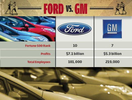 Ford vs. GM: The Business Challenges