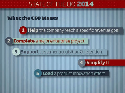 State of the CIO