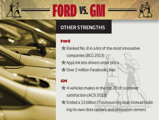 Ford vs. GM: The Outlook