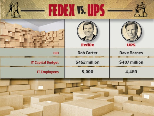 FedEx vs. UPS: IT Bragging Rights