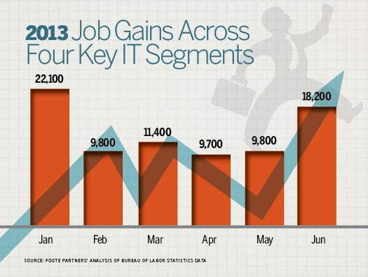 IT job growth continues
