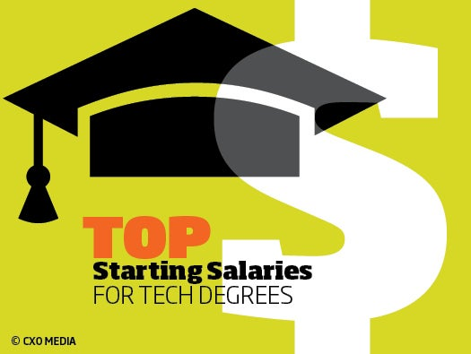 Tech salaries, college grads, NACE