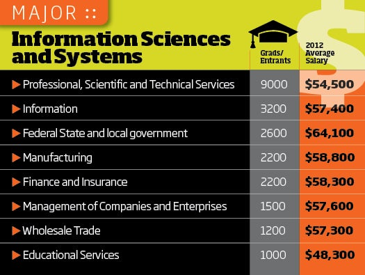 Information Sciences Tech salaries, college grads