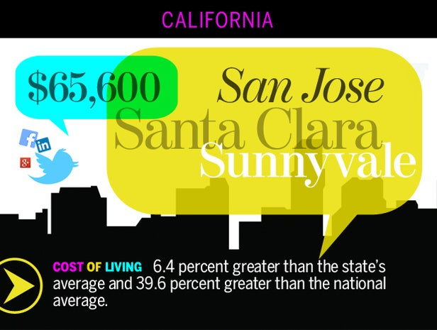 San Jose-Sunnyvale-Santa Clara, Calif.