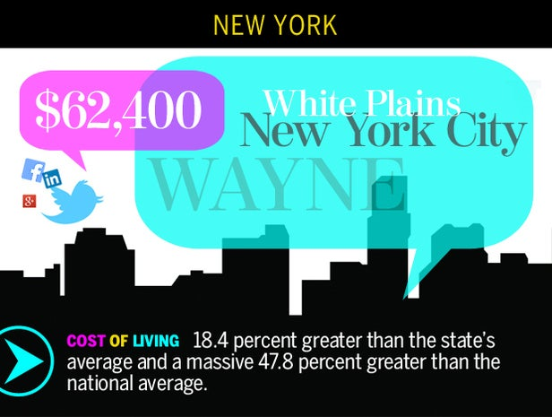 New York-Wayne-White Plains, N.Y.
