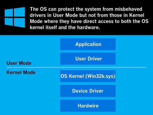 Microsoft Windows 8 crashes