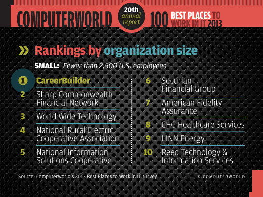 Rankings by size: Small organizations